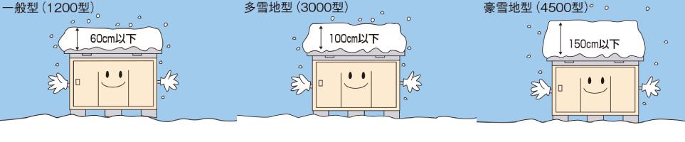 *イナバ 積雪地型*