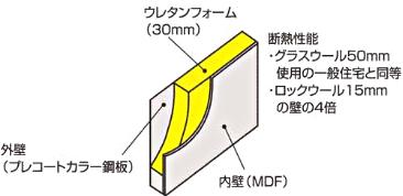 冷暖房の効率をアップする高断熱構造の外壁。